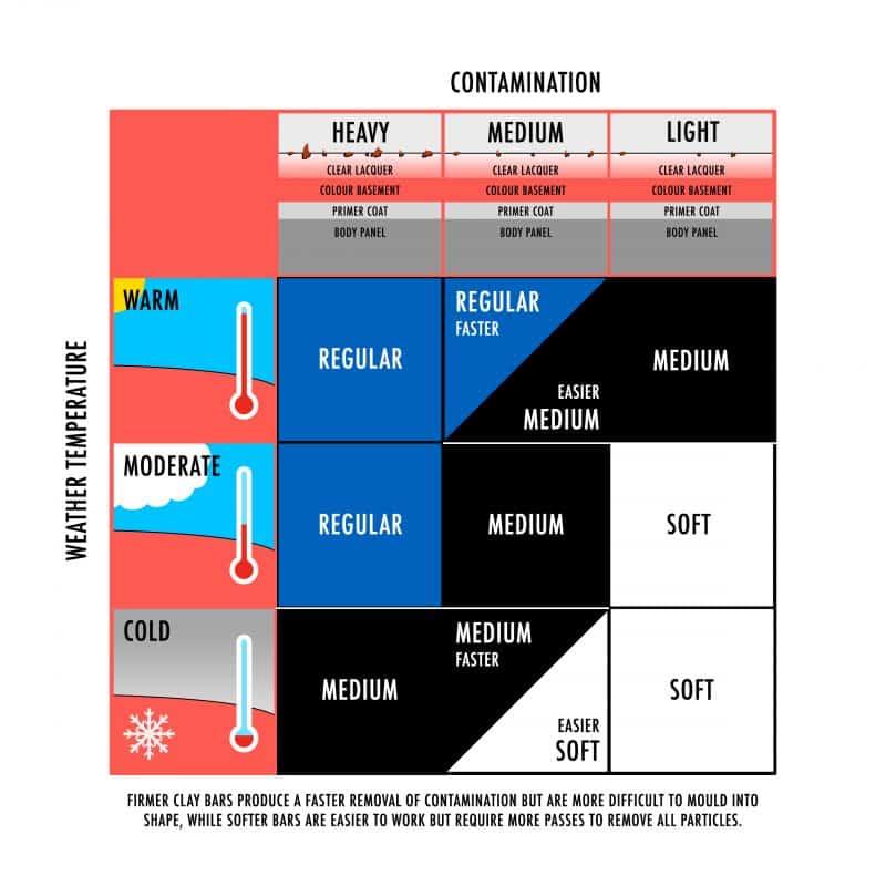 Clay Chart